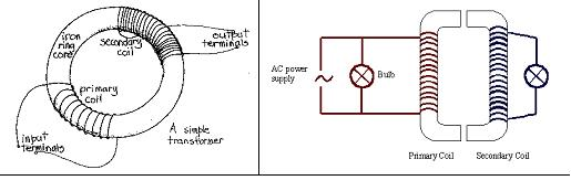 alternating current ib physics stuff transformer jpg
