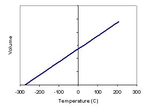 pressure and temperature relationship in gases lab report