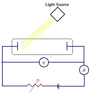 photoelectric effect - Why doesn't saturation photocurrent ... Photoelectric Effect Circuit