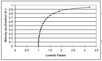 LorentzFactor.jpg