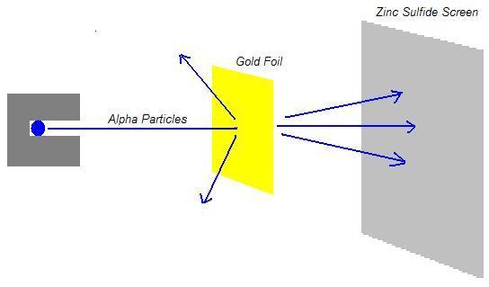 GoldFoilScattering.jpg