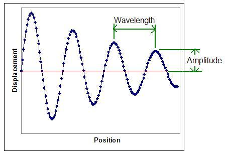 Traveling Waves Ib Physics Stuff