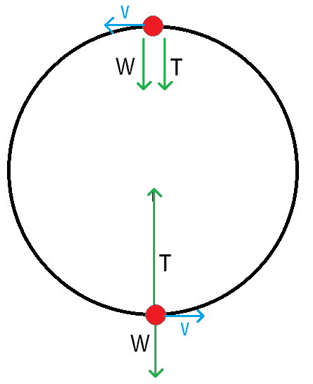 Uniform circular motion ib physics stuff force20 20centripetalg ccuart Image collections