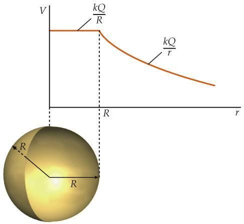 PotentialChargedSphere.jpg