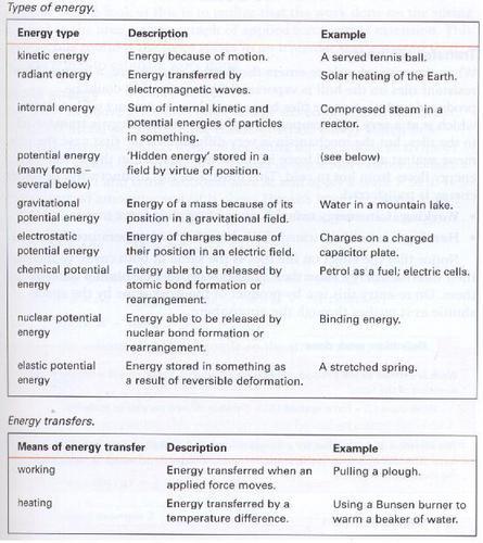 EnergyTypes.jpg