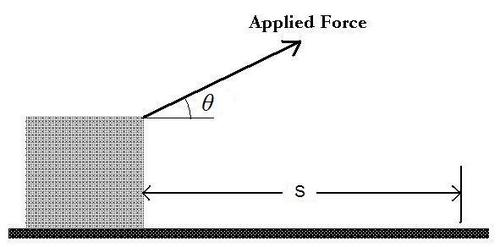 appliedForce